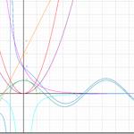 Funktionen als Graph sehr leicht und schnell darstellen